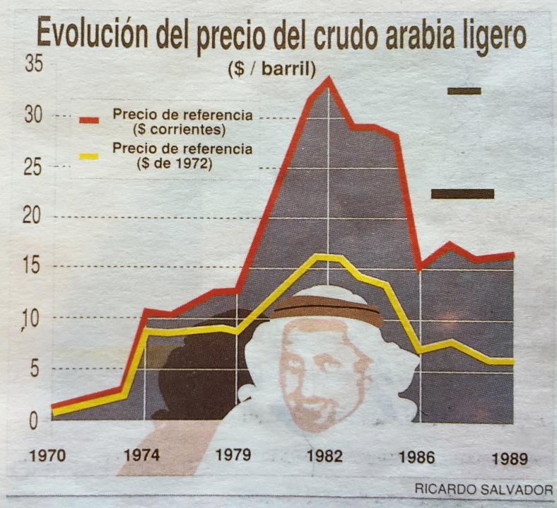 Gráfico del crudo