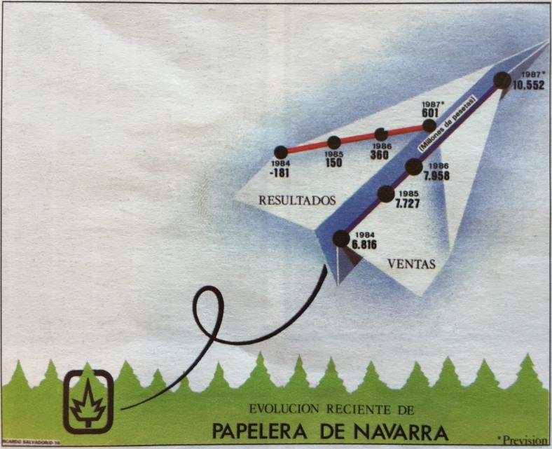Evolución reciente de Papelera de Navarra